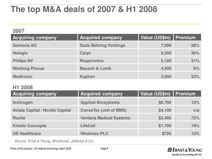 The top M&A deals of 2007 & H1 2008