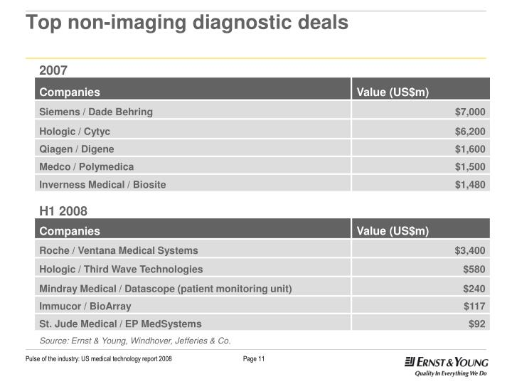 Top non-imaging diagnostic deals