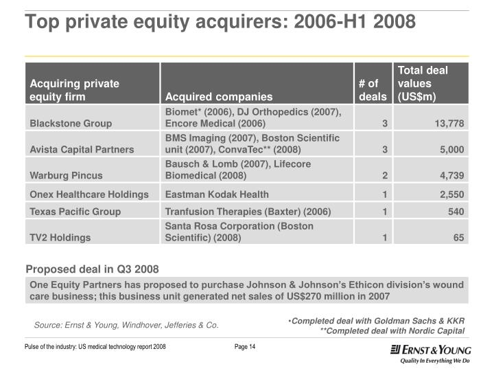 Top private equity acquirers: 2006-H1 2008