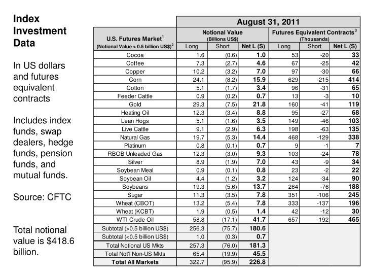 Index Investment