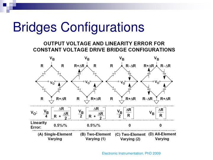 Bridges Configurations