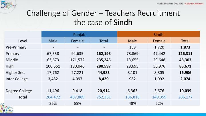 Challenge of Gender – Teachers Recruitment
