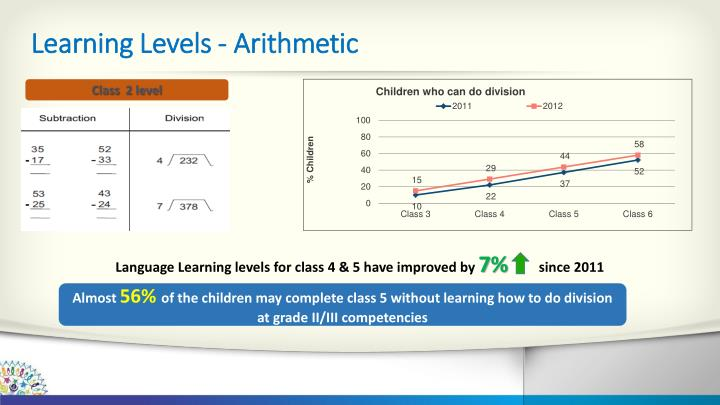 Learning Levels - Arithmetic