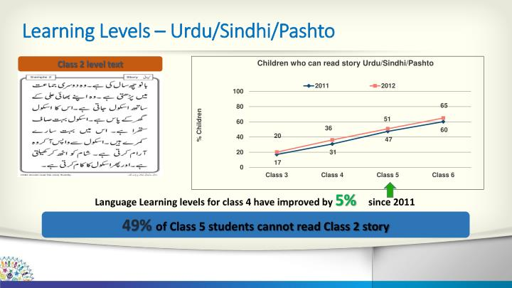 Learning Levels – Urdu/Sindhi/Pashto