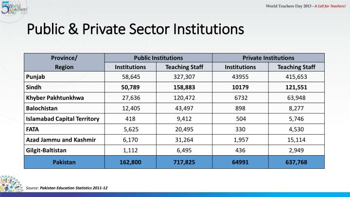 Public & Private Sector Institutions