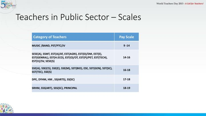 Teachers in Public Sector – Scales