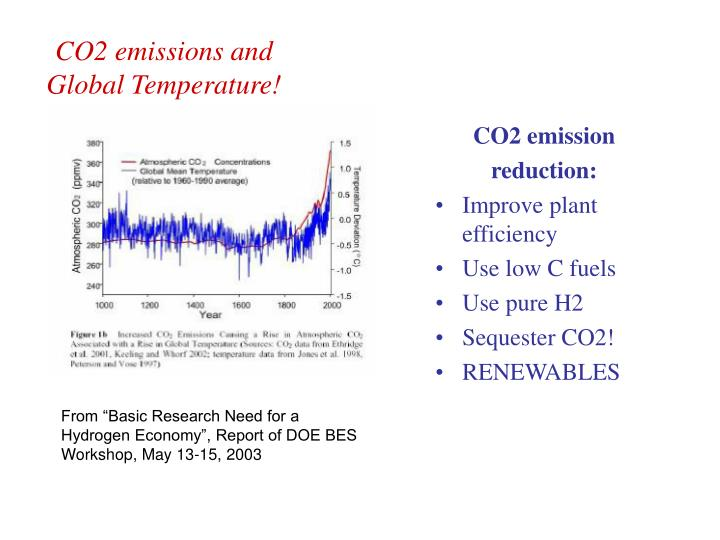 CO2 emissions and