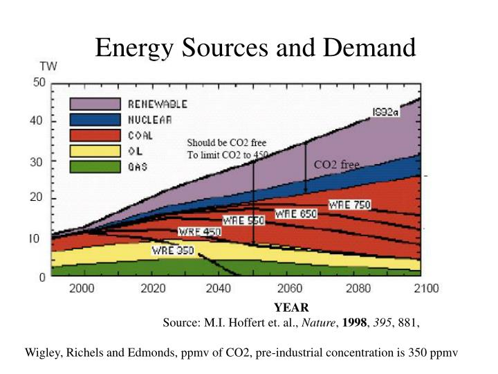 Energy Sources and Demand