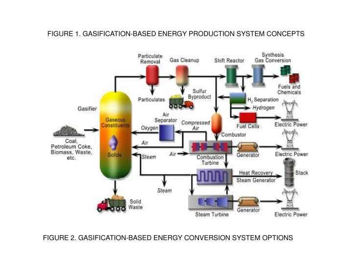 FIGURE 1. GASIFICATION-BASED ENERGY PRODUCTION SYSTEM CONCEPTS