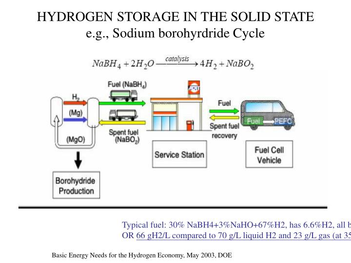 HYDROGEN STORAGE IN THE SOLID STATE