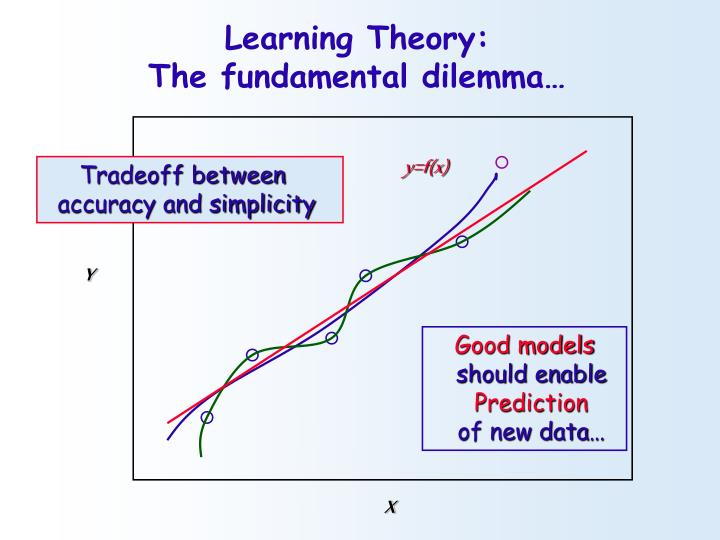 Learning Theory: