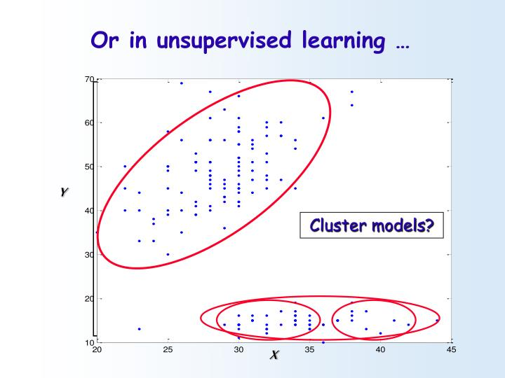 Or in unsupervised learning …