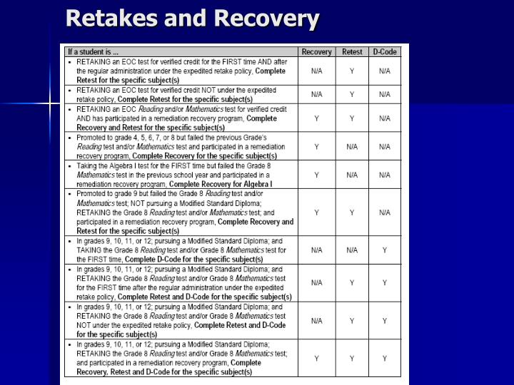 Retakes and Recovery