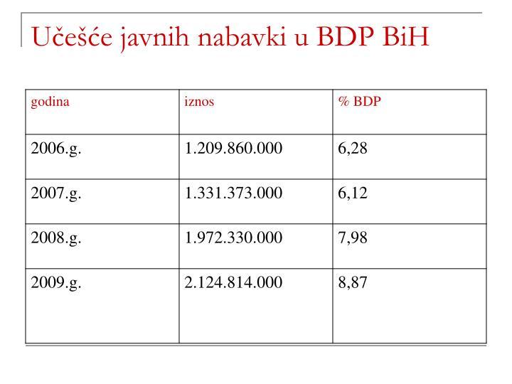 Učešće javnih nabavki u BDP