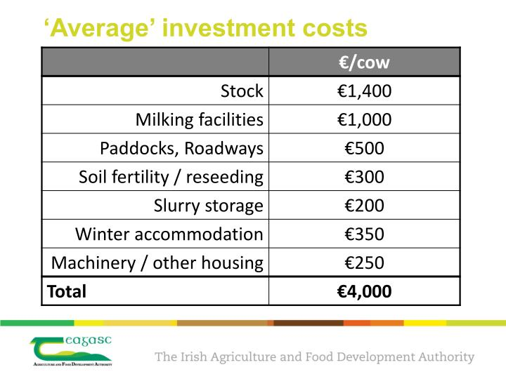'Average' investment costs