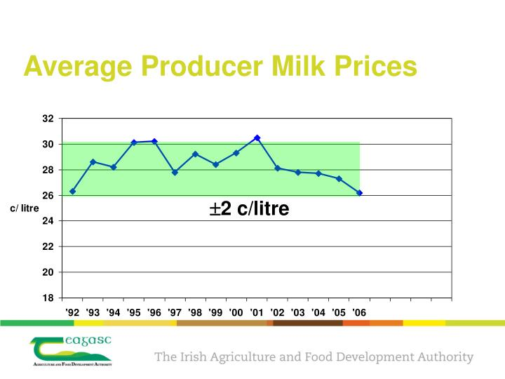 Average Producer Milk Prices