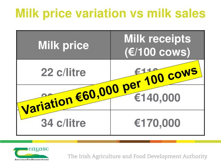 Milk price variation vs milk sales