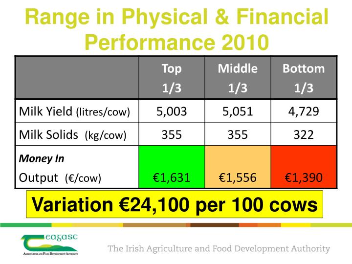 Range in Physical & Financial Performance 2010