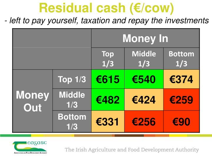 Residual cash (€/cow)