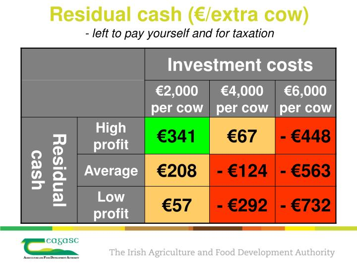 Residual cash (€/extra cow)