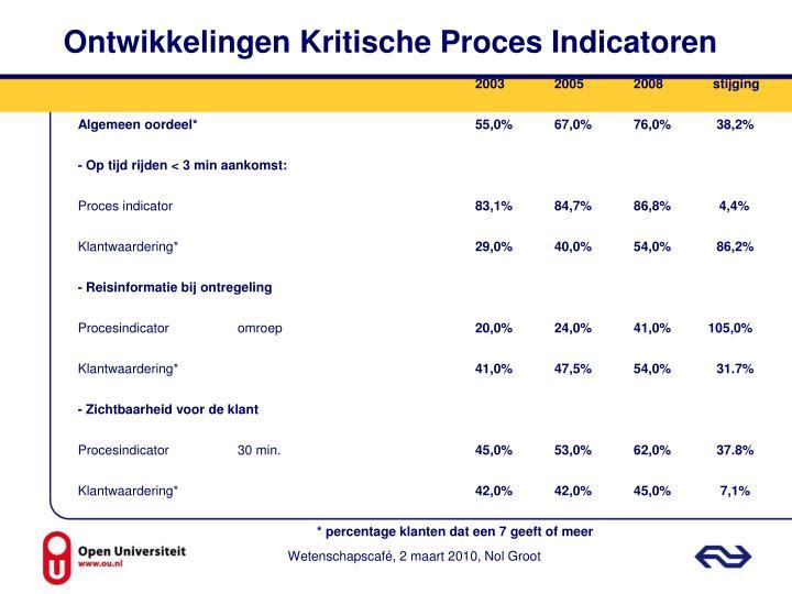 Ontwikkelingen Kritische Proces Indicatoren