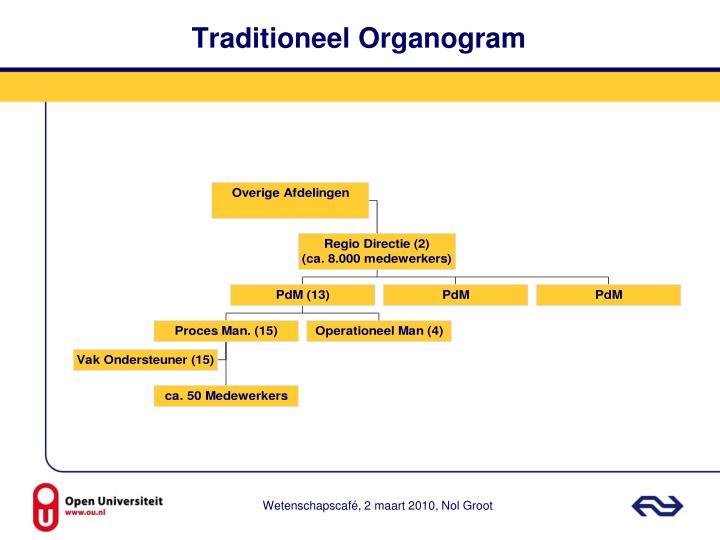 Traditioneel Organogram