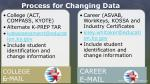 process for changing data1