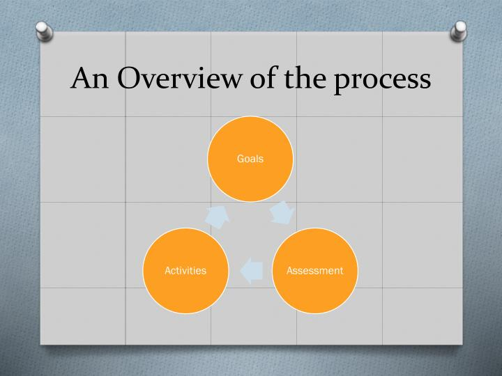 An Overview of the process
