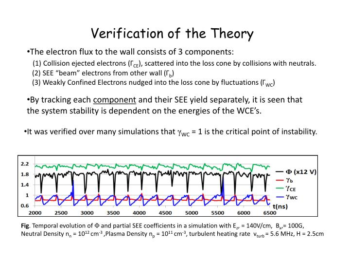 Verification of the Theory