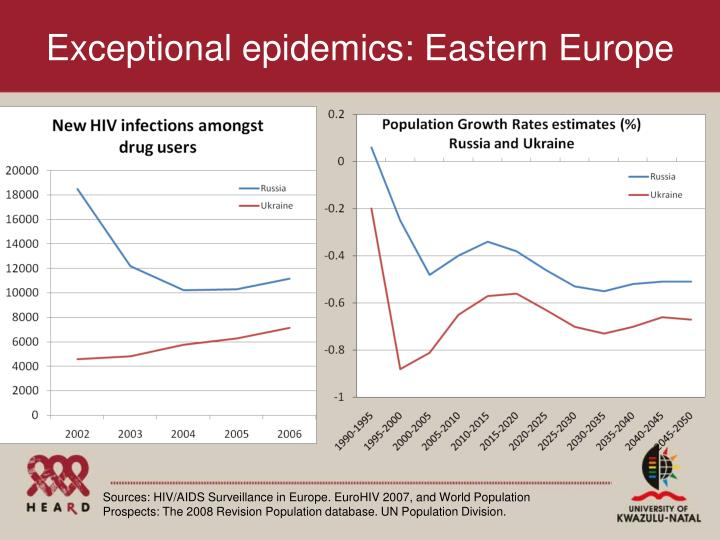Exceptional epidemics: Eastern Europe