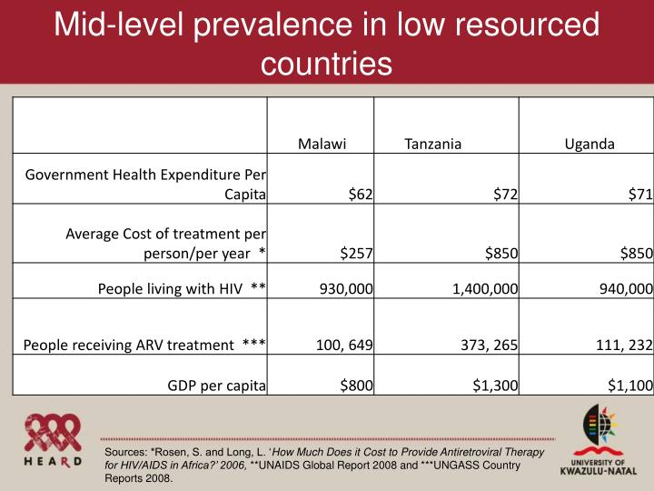 Mid-level prevalence in low resourced countries