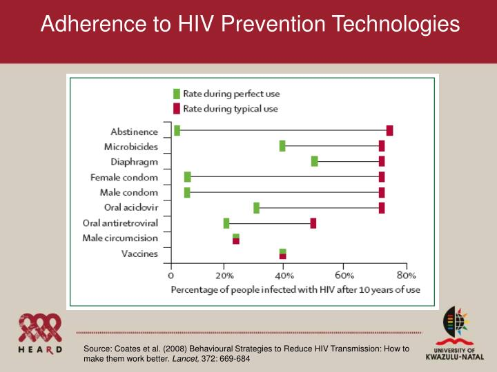 Adherence to HIV Prevention Technologies
