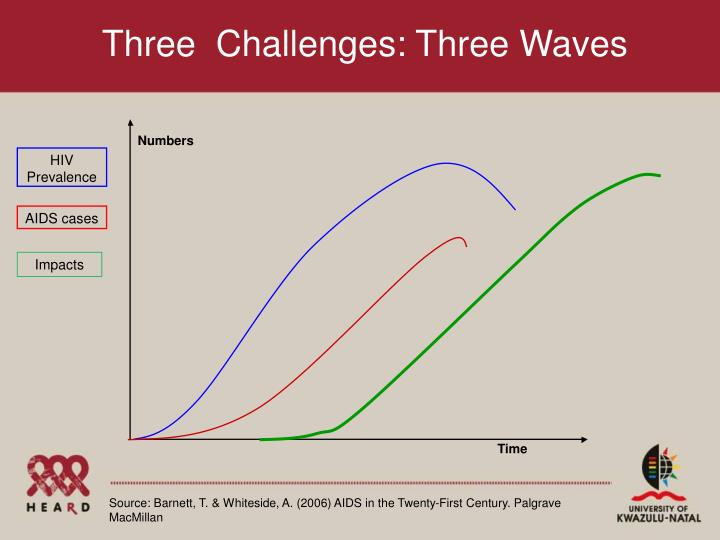 Three  Challenges: Three Waves