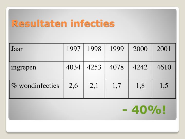 Resultaten infecties