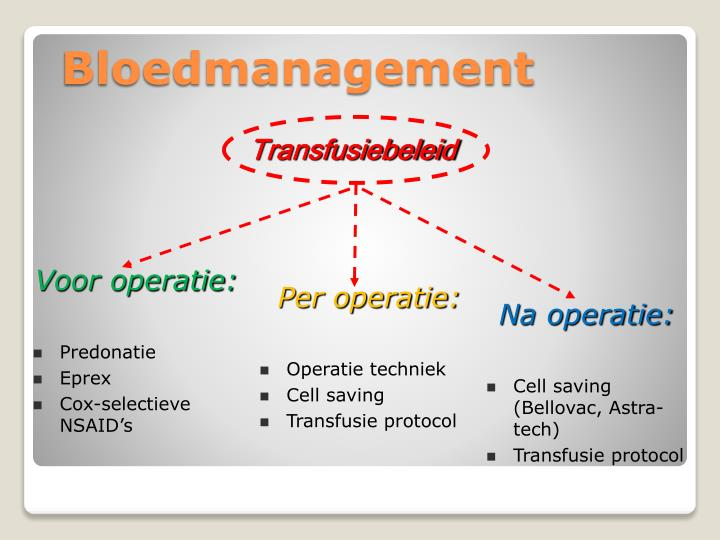 Bloedmanagement