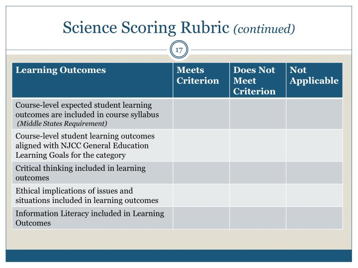 Science Scoring Rubric