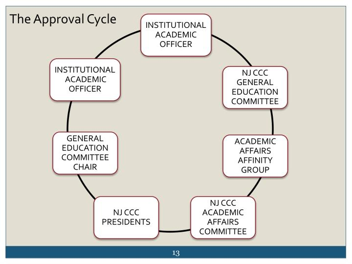 The Approval Cycle