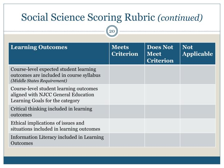 Social Science Scoring Rubric