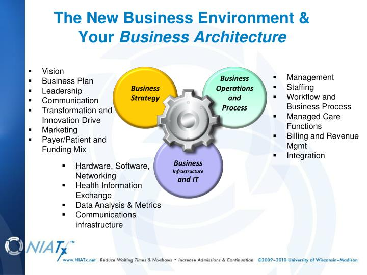 The new business environment your business architecture