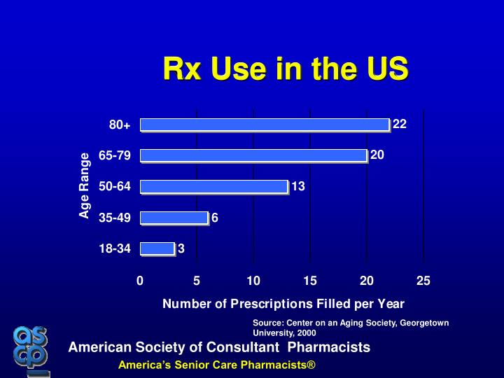 Rx Use in the US