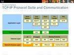 protocol suites tcp ip protocol suite and communication
