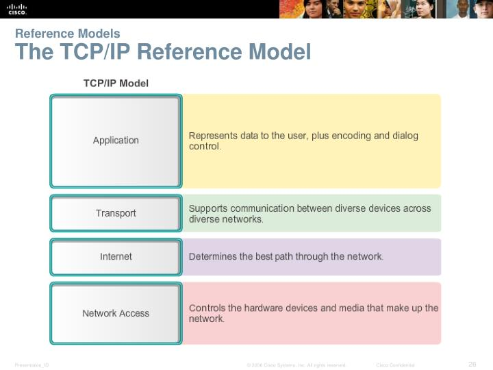 Reference Models