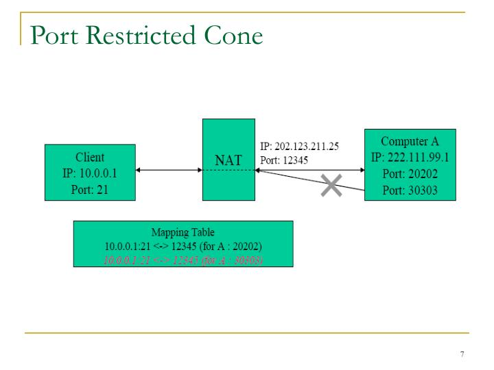 Port Restricted Cone