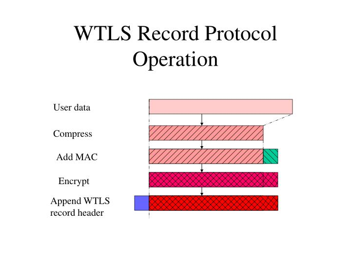 WTLS Record Protocol Operation