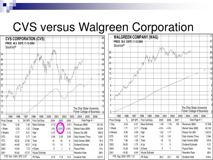 CVS versus Walgreen Corporation