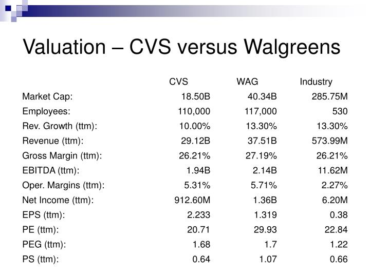 Valuation – CVS versus Walgreens