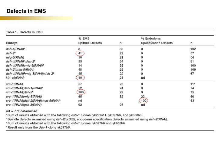 Defects in EMS