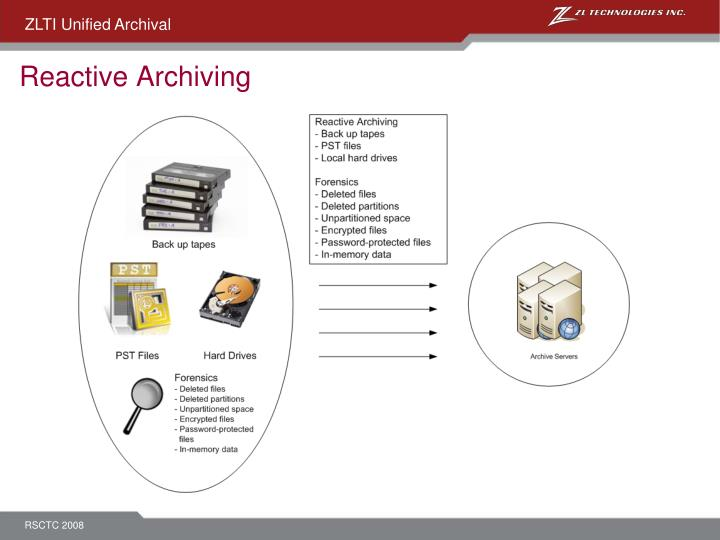 Reactive Archiving
