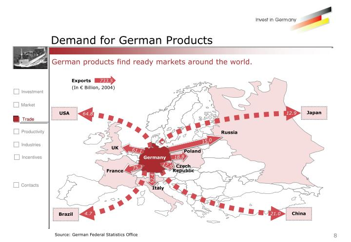 Demand for German Products
