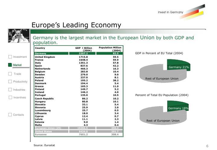 Europe's Leading Economy